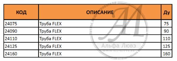 Таблица гибкой вставки дымовой трубы конденсационного котла