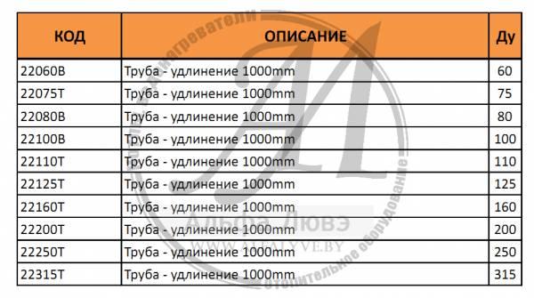 Таблица моделей труб длиной 1000 мм