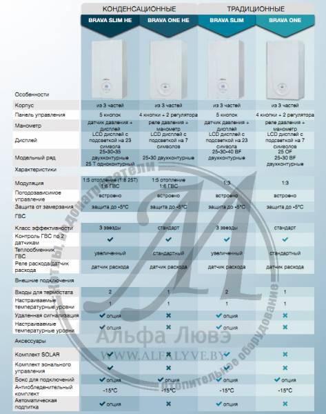 Основные характеристики котлов Sime Brava One