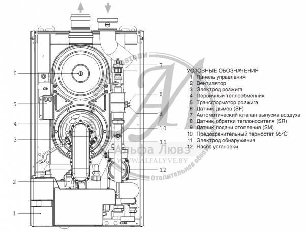 Основные компоненты котла Sime Murelle HE 110 RM