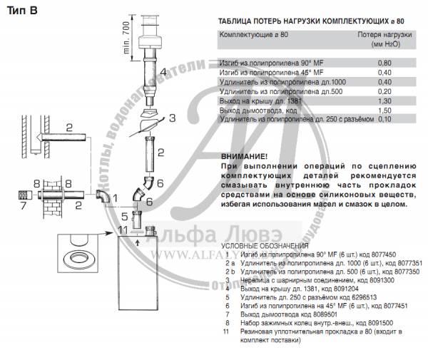Система дымоотвода типа B котла Sime Murelle HE 50 RM