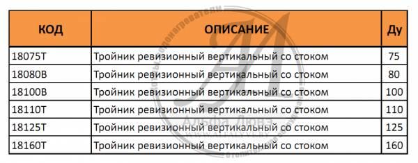 Таблица артикулов и диаметров тройника ревизионного со стоком для системы дымоудаления конденсационного котла