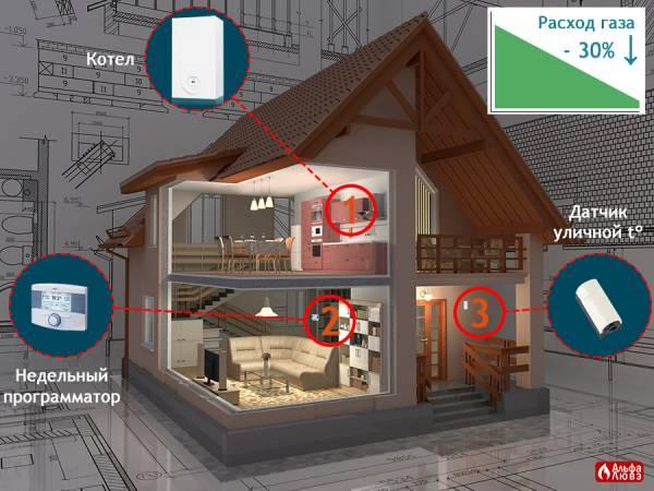 Три компонента для энергоэффективного отопления дома — котел, недельный программатор, уличный датчик температуры