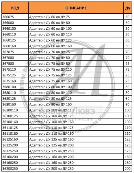 Таблица артикулов и диаметров адаптера системы дымоудаления конденсационного котла