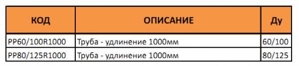 Таблица артикулов и диаметров коаксиальной трубы 100 см