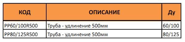 Таблица артикулов и диаметров трубы удлинения 50 см
