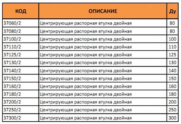 Таблица артикулов и диаметров центрирующей распорной втулки двойной