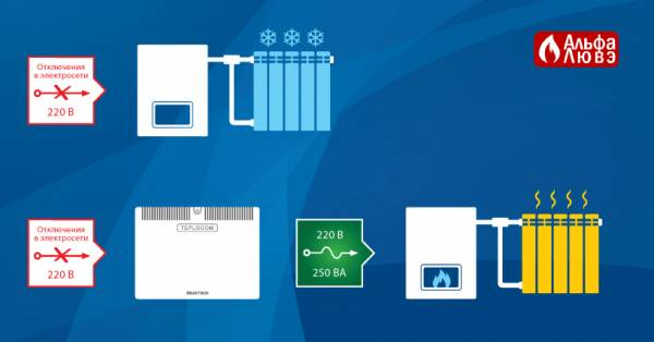 Теплоком 250+ защищает котел при выключении электричества